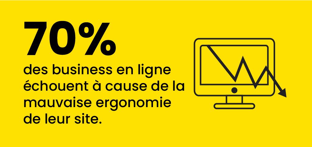 chiffres sur le nombre de business en ligne qui échouent dû à la mauvaise ergonomie du site web